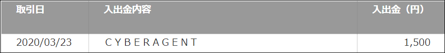 Toluna(トルーナ)ポイント ドットマネーから換金する方法
