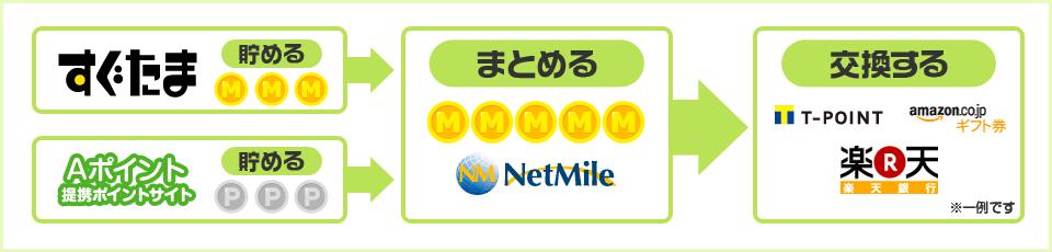 「すぐたま」とネットマイルはID・パスワード・保有マイル数が共通で一括管理が可能